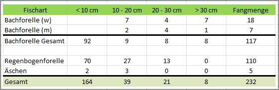 Bestandsaufnahme Auswertung E-Fischen, 19. August 2012