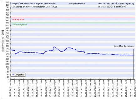 Hier sieht man, dass seit 9. August 2012 der Pegel auf 2,0 m zurückgegangen ist und damit der Engleithen Altarm (Alte Traun) trocken ist.