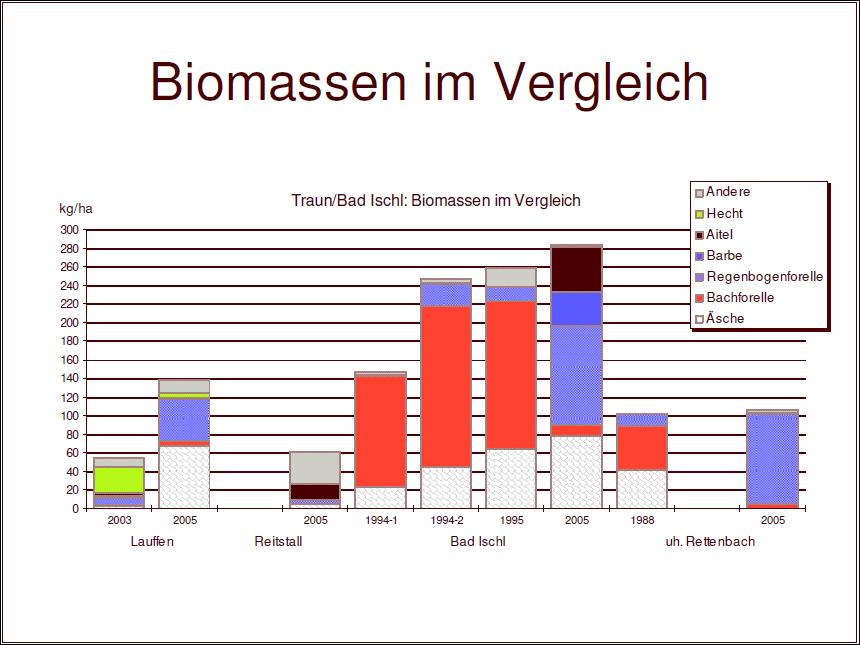Ischler Traun - Fisch Biomassen im Vergleich über die Jahre