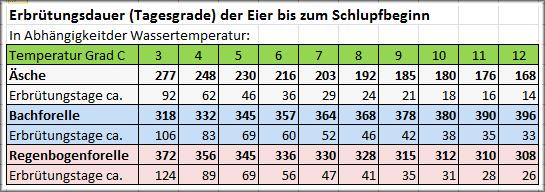 Tabelle der Tagesgrade für Äsche, Bachforelle und Regenbogenforelle