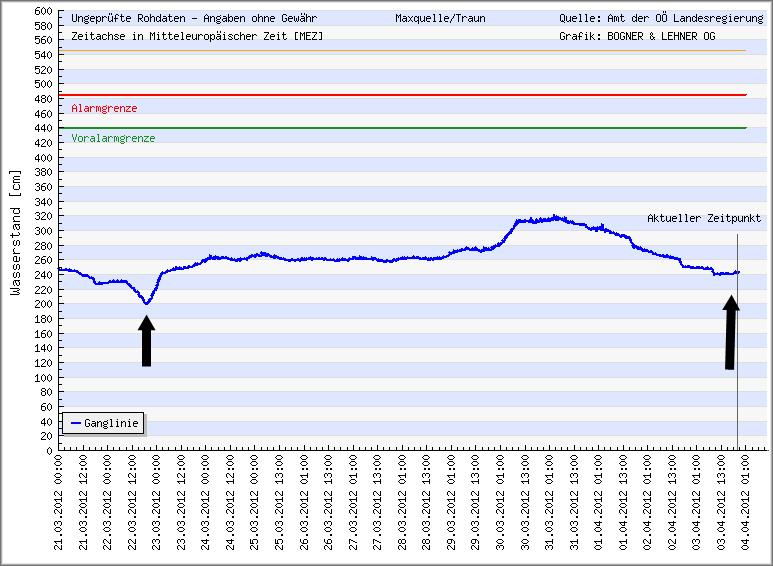 PEGEL ISCHLER TRAUN 21.3 BIS 3.4.2012 - Quelle: Hydrographischer Dienst OOe