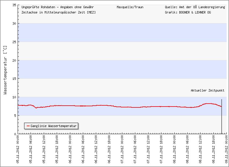 WASSERTEMERATUR-ISCHLER-TRAUN 5.11. bis 9.11.2012