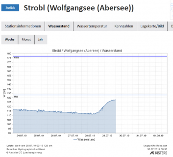 SOMMER HOCHWASSER 2019 - Fischereimanagement Salzkammergut